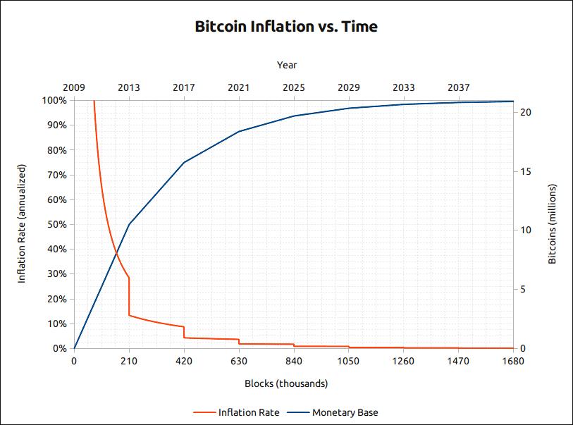 bitcoin_inflation-min