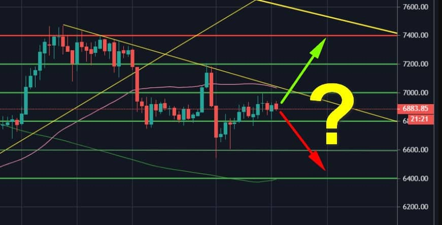 Bitcoin Price Analysis: Stuck Inside a Tight Range (Again), BTC Awaits The Next Huge Move - The Calm Before The Storm?