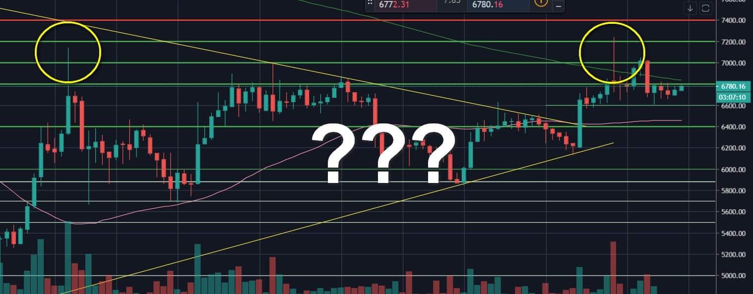 Bitcoin Price Facing Huge Decision: Bearish Double-Top, Or Finally Break Above The $7,200 3-Week High – BTC Price Analysis