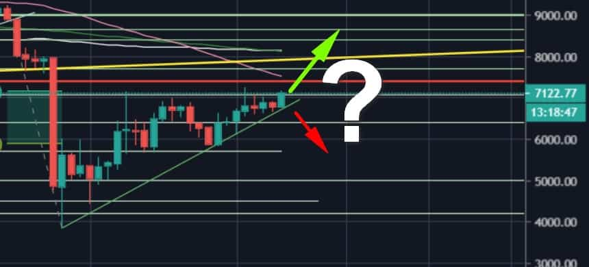 Bitcoin Price Analysis: After 4 Attempts, Will BTC Finally Turn Bullish And Break To New 3-Week High?