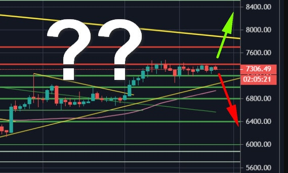 Bitcoin Price Analysis: After 2-Days of Stability, The Next Move Is Imminent. The Calm Before The Storm?