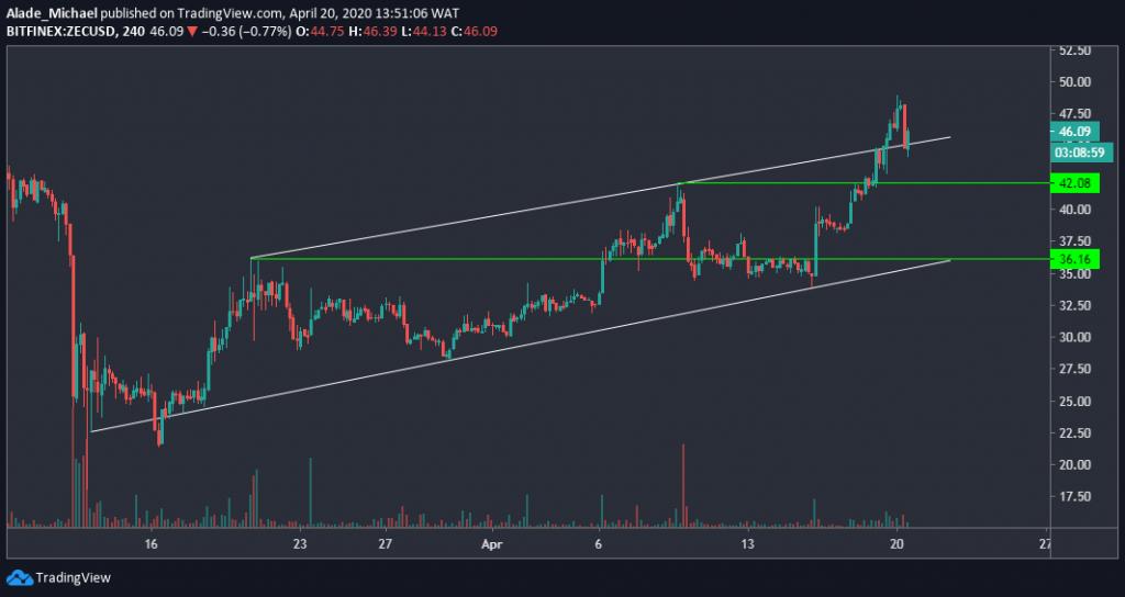 zecusd_chart
