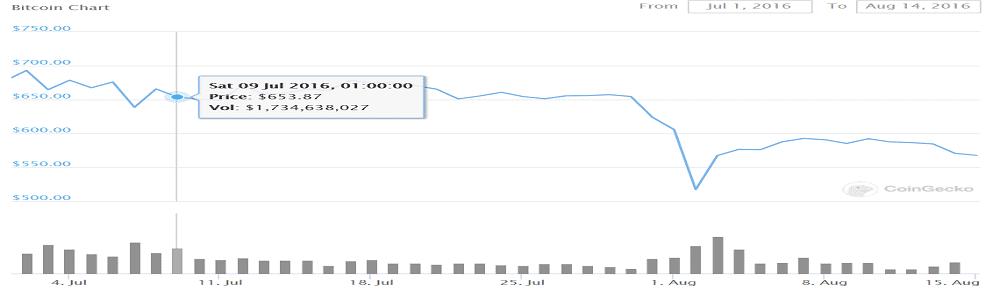 bitcoin_2016_halving_price_drop
