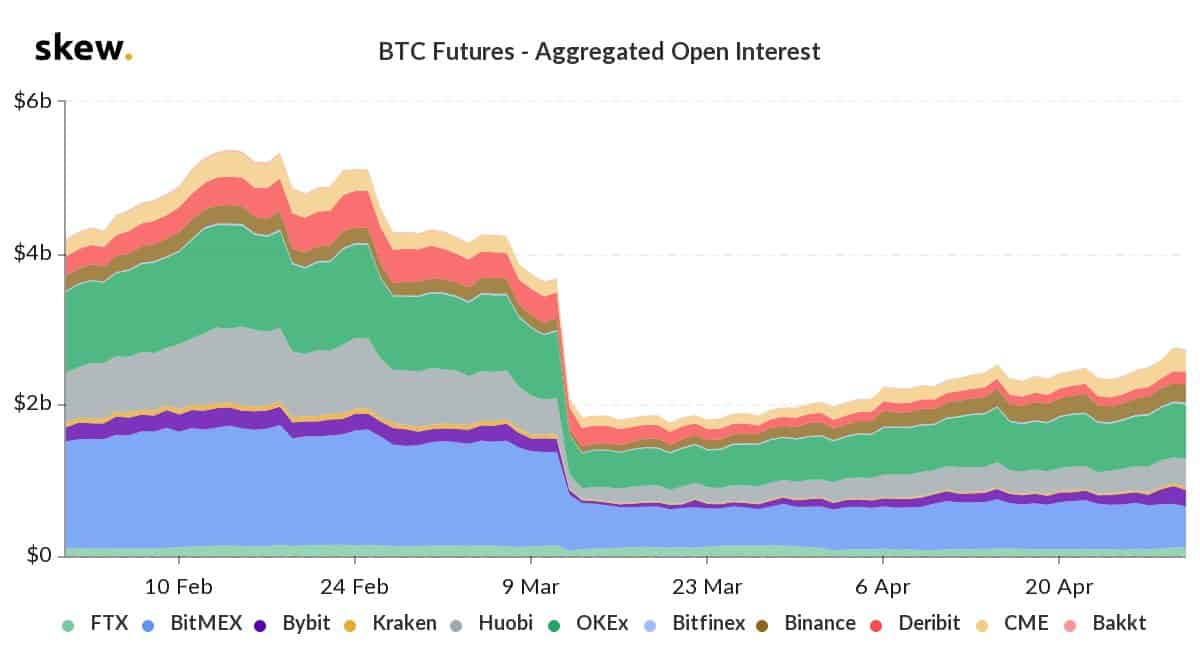 Aggregated Open Interest 2020. Source: skew.com