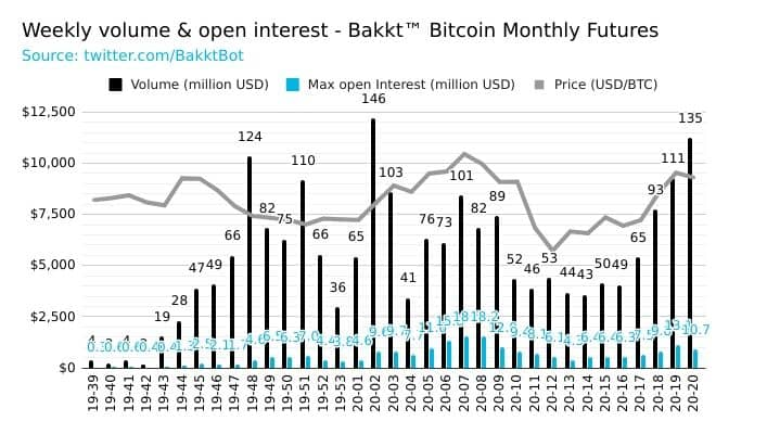 Bakkt Bitcoin Futures Volume. Source: Bakkt Trading Bot