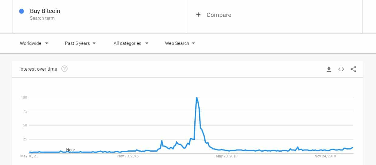 Buy Bitcoin Google Seaches Since 2012. Source: Google Trends