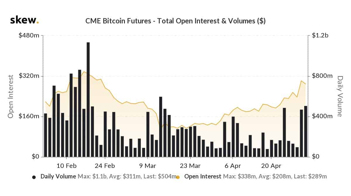 CME Bitcoin Volumes. Source: skew.com