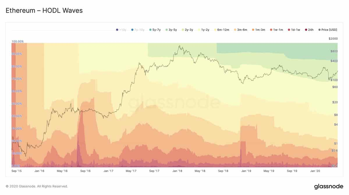 Ethereum Hodl Levels. Source: insights.glassnode.com