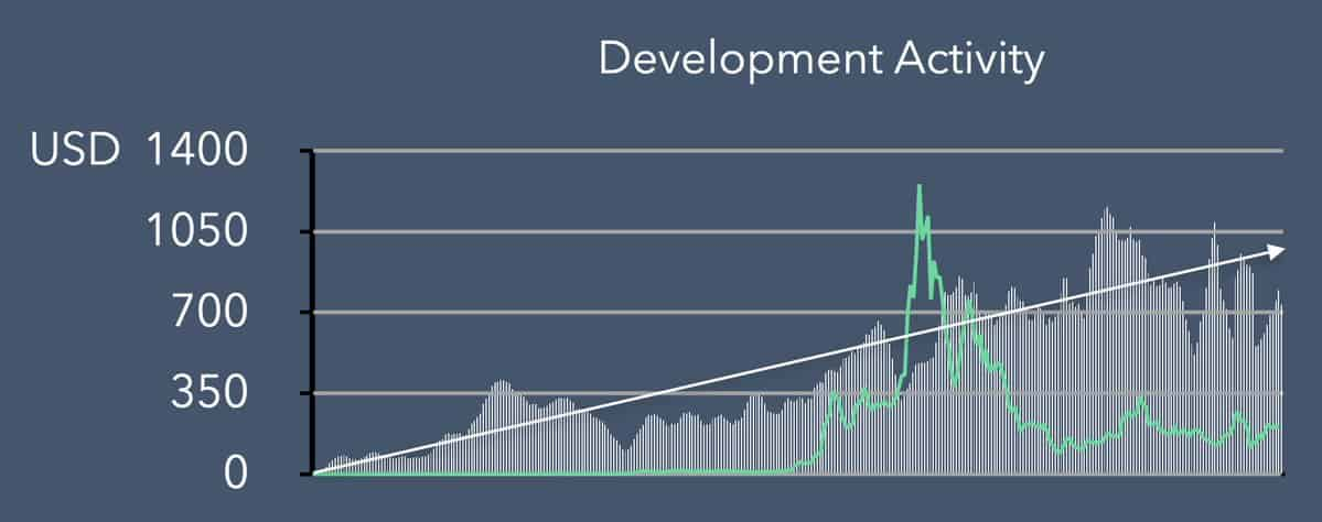 Ethereum Development Activities. Source: Blockfyre