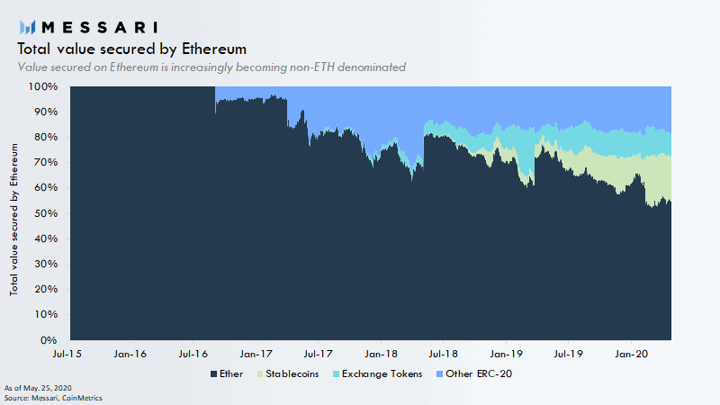 ERC20 Tokens On Ethereum Blockchain. Source: Messari