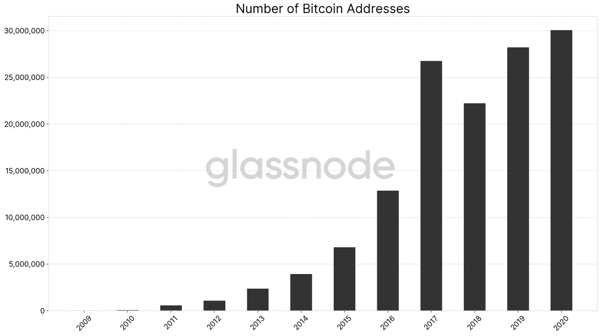 BTC Addresses 2016vs2020. Source: GlassNode