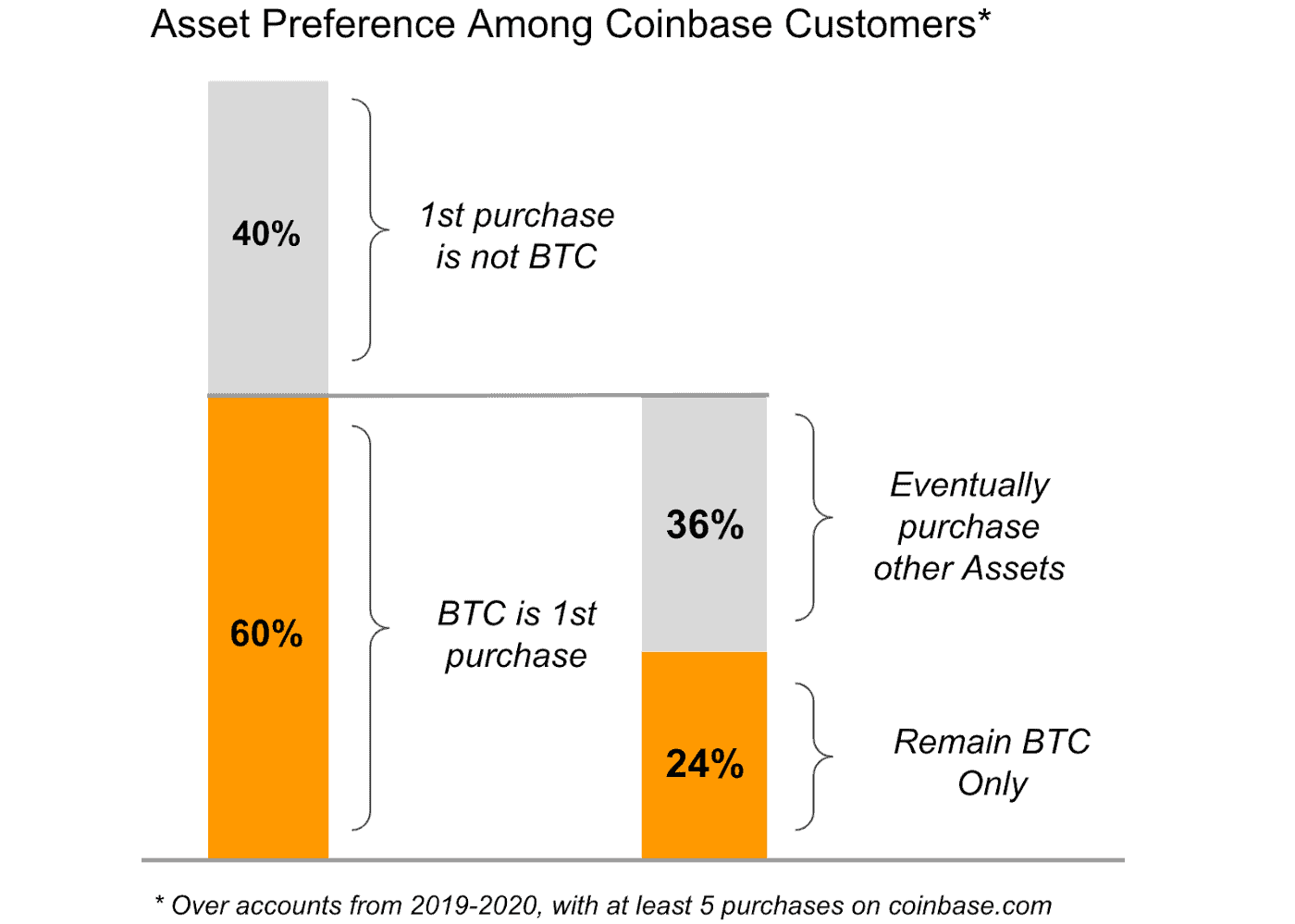Coinbase Customers Cryptocurrency Purchases. Source: Coinbase
