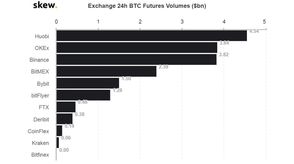 Exchanges By BTC Futures Trading Vol. Source: Skew