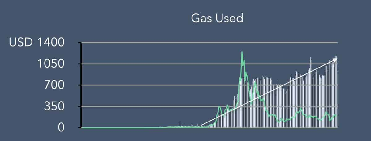Ethereum Gas Used. Source: Blockfyre