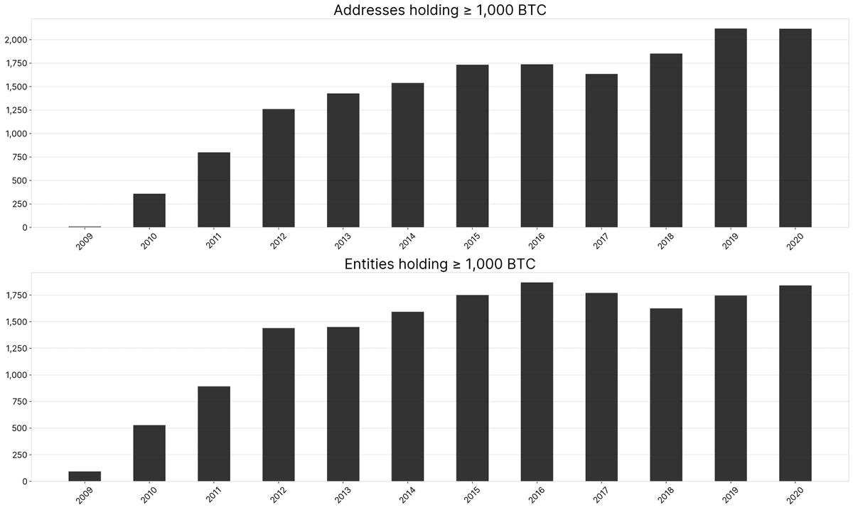 Entities/Addresses Over 1,000BTC 2016vs2020. Source: GlassNode