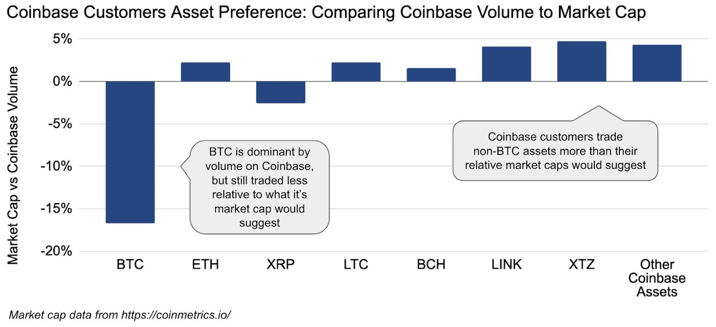 BTCvsAltcoins Trading Volume Compared To Market Cap. Source: Coinbase