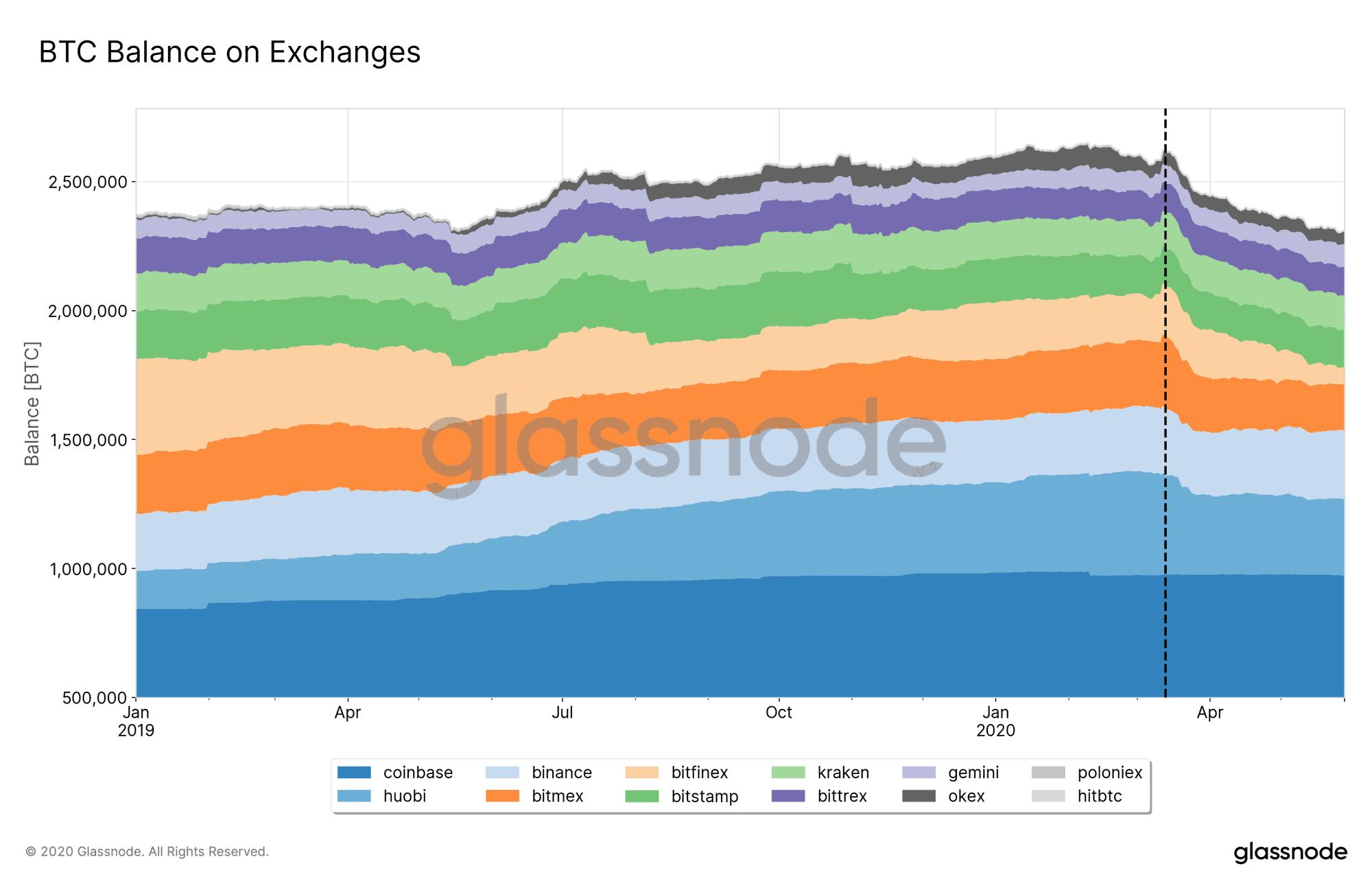 BTC Balances Multiple Exchanges. Source: GlassNode