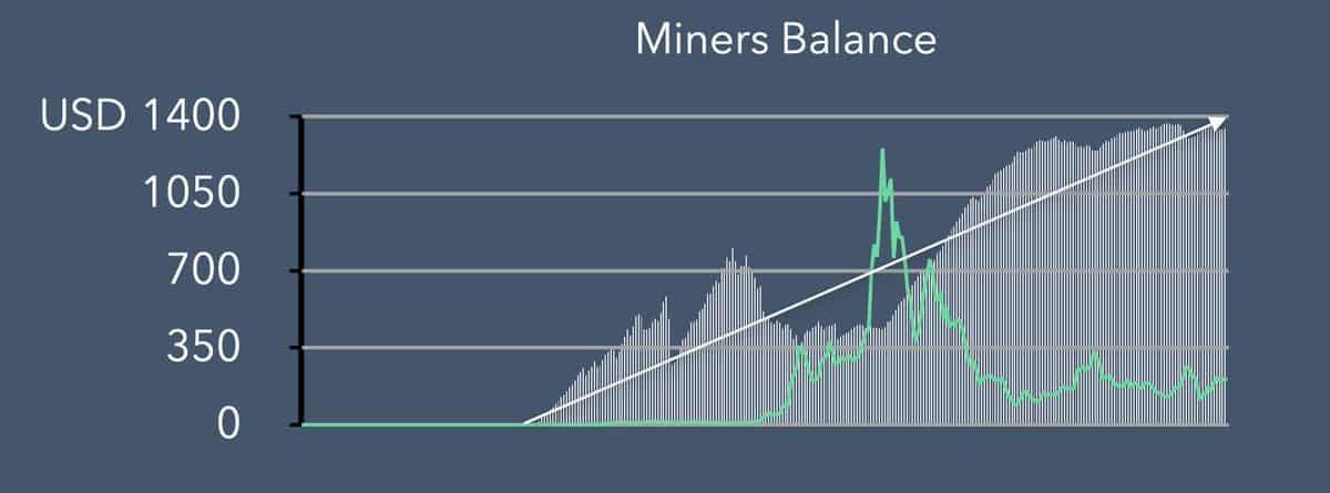 Ethereum Miners HODL. Source: Blockfyre