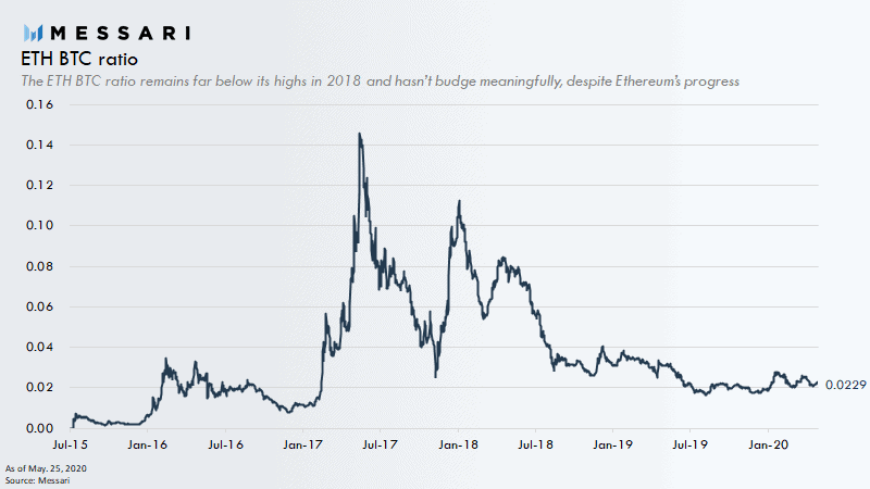 ETH/BTC Ratio. Source: Messari