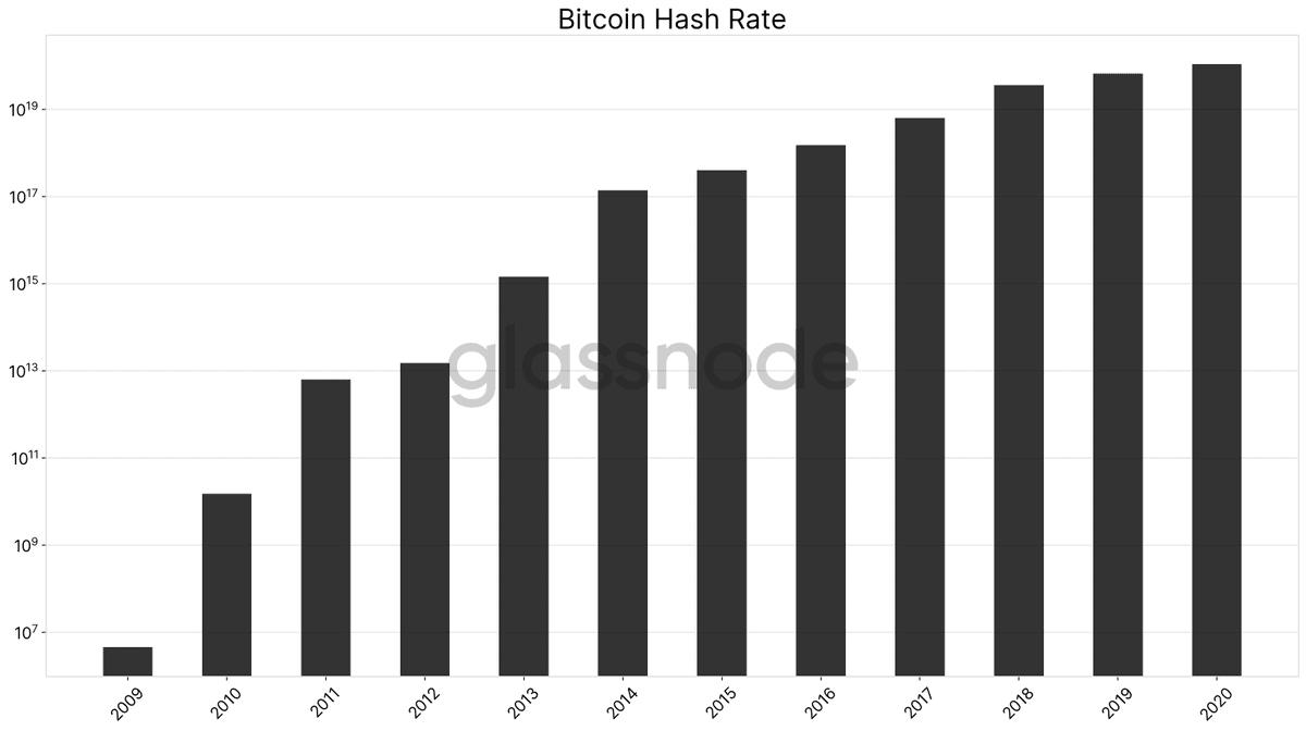 BTC Hashrate Growth. Source: GlassNode