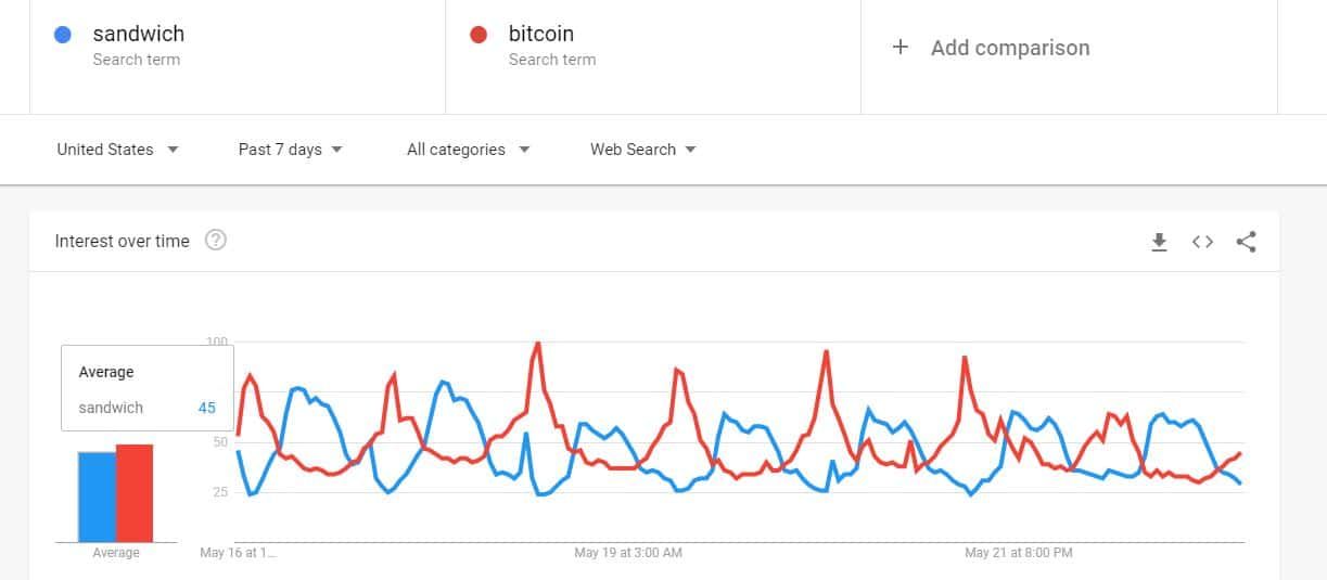 Bitcoin vs Sandwich Google Searches. Source: Google Trends