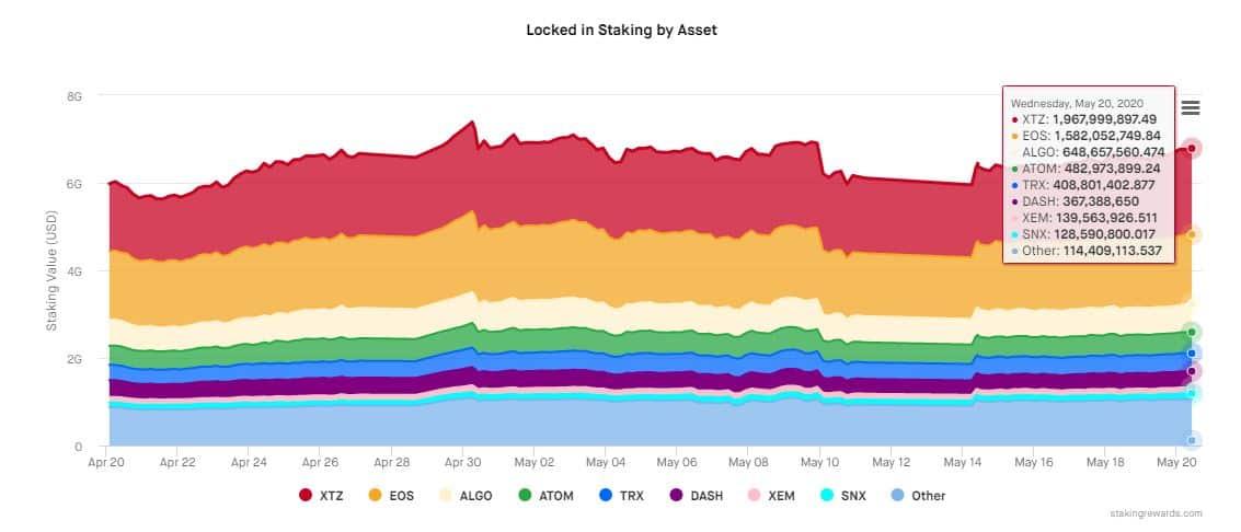 Tezos/EOS/ALGO/ATOM/DASH Staking. Source: StakingRewards