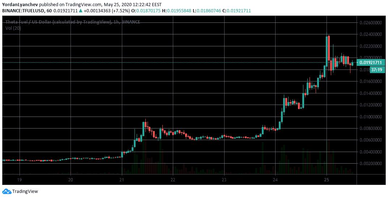 TFUEL/USD 1h. Source: TradingView