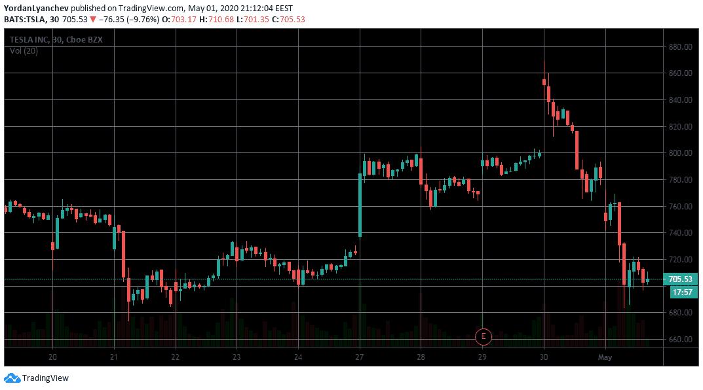 Tesla Stock Price 30m. Source: TradingView