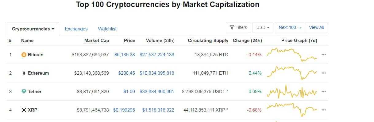 Tether Surpassing Ripple By Market Cap. Source: CoinMarketCap