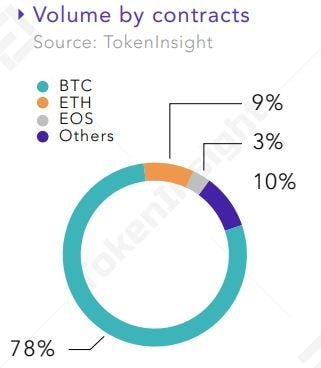 Derivatives Contracts. Source: tokeninsight.com