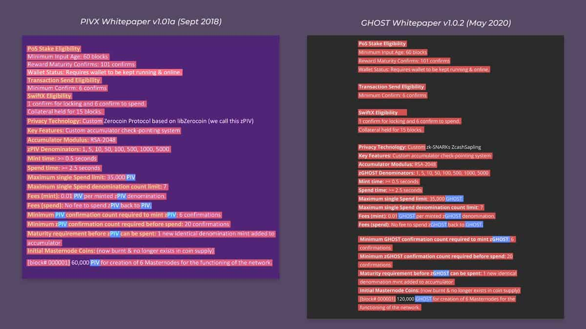 PIVX 2018 Whitepaper Vs GHOST Whitepaper. Source: PIVX Twitter