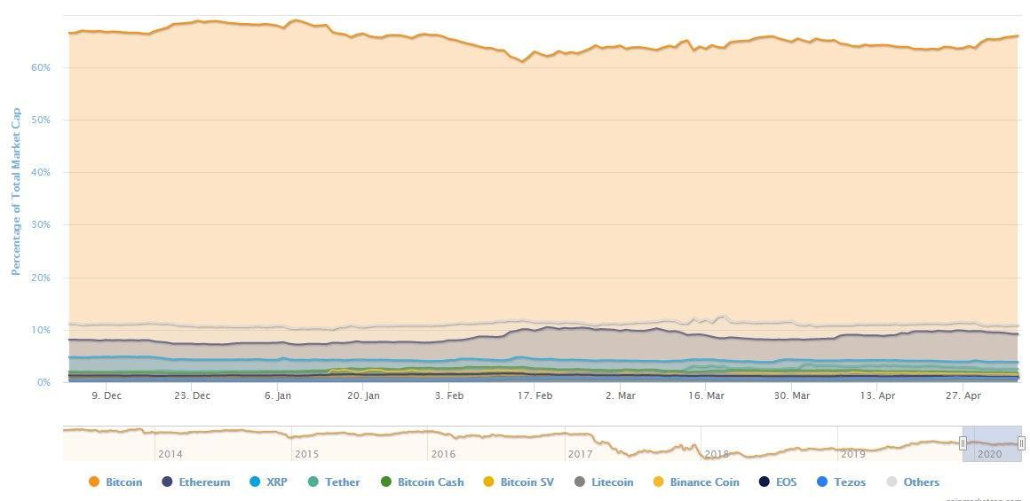 bitcoin piyasası Bitcoin piyasası ve alt coin piyasası son durum!