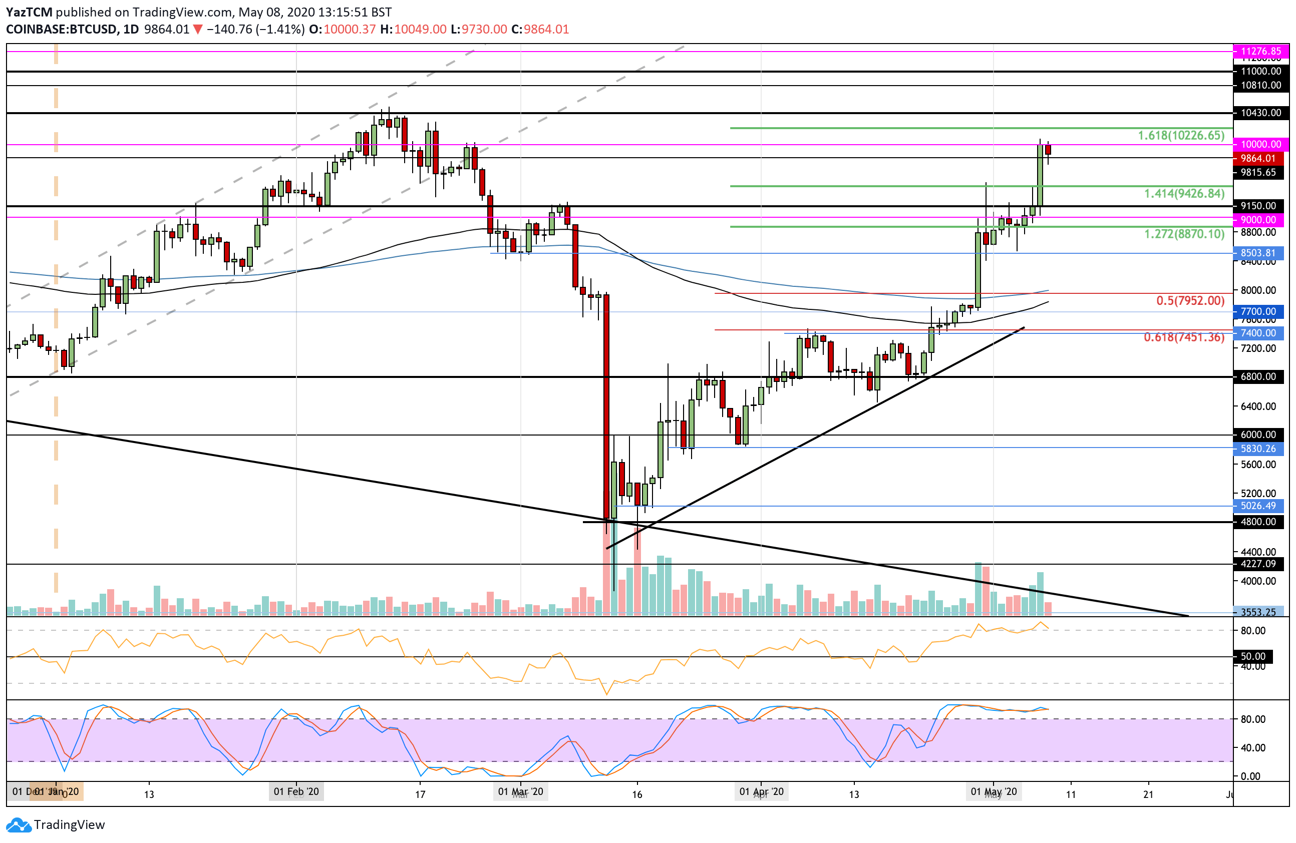 "btcusd-may8 ""width ="" 2588 ""peak ="" 1684 ""srcset ="" https://cryptopotato.com/wp-content/uploads/2020/05/btcusd-may8.png 2588w, https://cryptopotato.com/ wp-content / uploads / 2020/05 / btcusd-may8-300x195.png 300w, https://cryptopotato.com/wp-content/uploads/2020/05/btcusd-may8-1024x666.png 1024w, https: // cryptopotato.com/wp-content/uploads/2020/05/btcusd-may8-768x500.png 768w, https://cryptopotato.com/wp-content/uploads/2020/05/btcusd-may8-1536x999.png 1536w, https://cryptopotato.com/wp-content/uploads/2020/05/btcusd-may8-2048x1333.png 2048w, https://cryptopotato.com/wp-content/uploads/2020/05/btcusd-may8-50x33 .png 50w ""data-lazy-size ="" (max-width: 2588px) 100vw, 2588px ""src ="" https://cryptopotato.com/wp-content/uploads/2020/05/btcusd-may8.png ""/ ><noscript><img class="