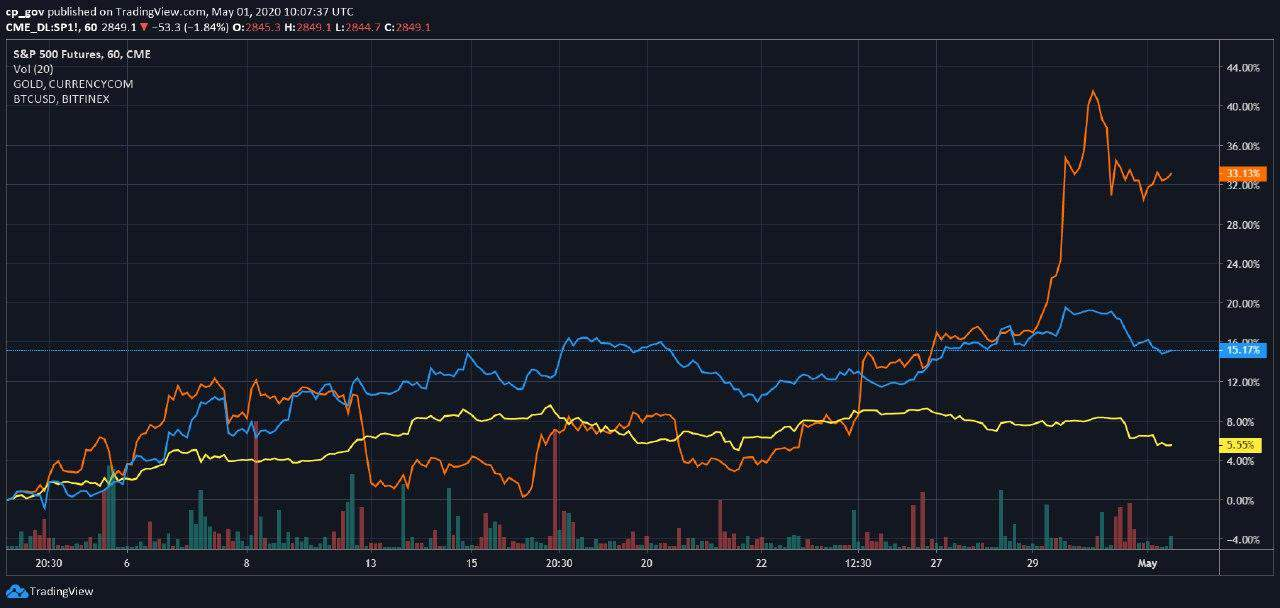 bitcoin gold btc tradingview bitcoin tendencija prognozuojama