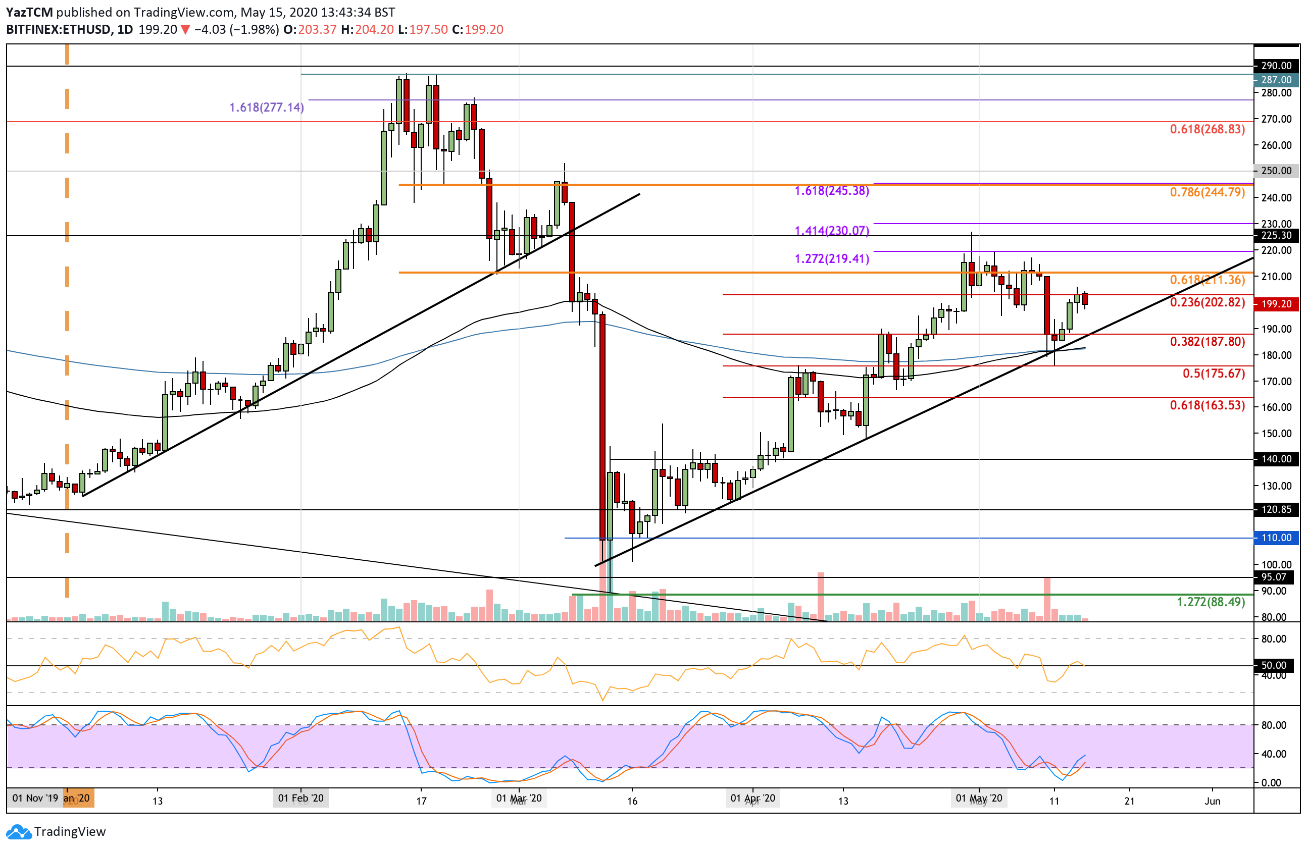 "ethusd-may15 ""width ="" 2588 ""top ="" 1684 ""srcset ="" https://cryptopotato.com/wp-content/uploads/2020/05/ethusd-may15.png 2588w, https://cryptopotato.com/ wp-content / uploads / 2020/05 / ethusd-may15-300x195.png 300w, https://cryptopotato.com/wp-content/uploads/2020/05/ethusd-may15-1024x666.png 1024w, https: // cryptopotato.com/wp-content/uploads/2020/05/ethusd-may15-768x500.png 768w, https://cryptopotato.com/wp-content/uploads/2020/05/ethusd-may15-1536x999.png 1536w, https://cryptopotato.com/wp-content/uploads/2020/05/ethusd-may15-2048x1333.png 2048w, https://cryptopotato.com/wp-content/uploads/2020/05/ethusd-may15-50x33 .png 50w ""data-lazy-size ="" (max-width: 2588px) 100vw, 2588px ""src ="" https://cryptopotato.com/wp-content/uploads/2020/05/ethusd-may15.png ""/ ><noscript><img class="
