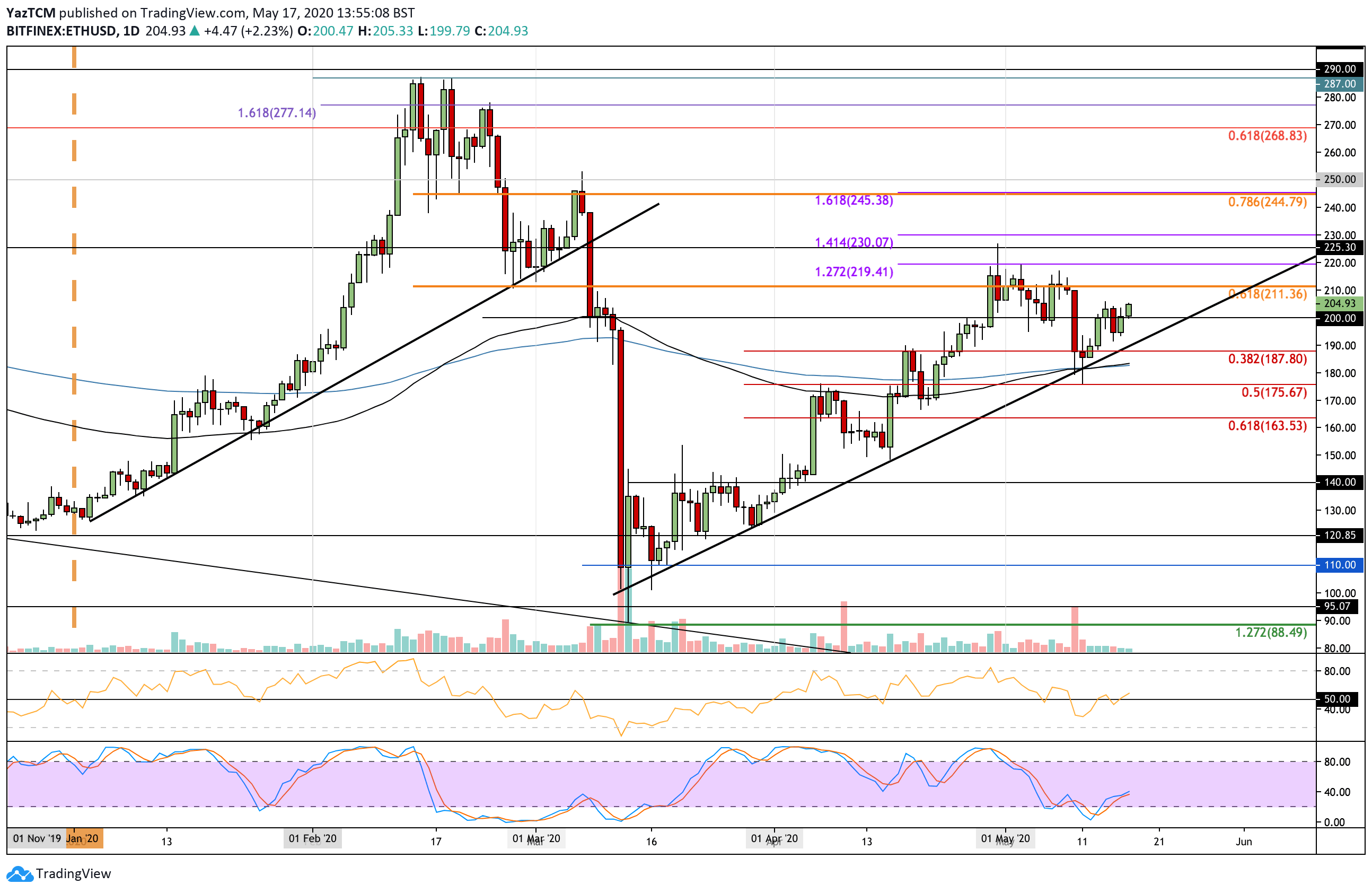 "ethusd-may17 ""width ="" 2588 ""top ="" 1684 ""srcset ="" https://cryptopotato.com/wp-content/uploads/2020/05/ethusd-may17.png 2588w, https://cryptopotato.com/ wp-content / uploads / 2020/05 / ethusd-may17-300x195.png 300w, https://cryptopotato.com/wp-content/uploads/2020/05/ethusd-may17-1024x666.png 1024w, https: // cryptopotato.com/wp-content/uploads/2020/05/ethusd-may17-768x500.png 768w, https://cryptopotato.com/wp-content/uploads/2020/05/ethusd-may17-1536x999.png 1536w, https://cryptopotato.com/wp-content/uploads/2020/05/ethusd-may17-2048x1333.png 2048w, https://cryptopotato.com/wp-content/uploads/2020/05/ethusd-may17-50x33 .png 50w ""data-lazy-size ="" (max-width: 2588px) 100vw, 2588px ""src ="" https://cryptopotato.com/wp-content/uploads/2020/05/ethusd-may17.png ""/ ><noscript><img class="