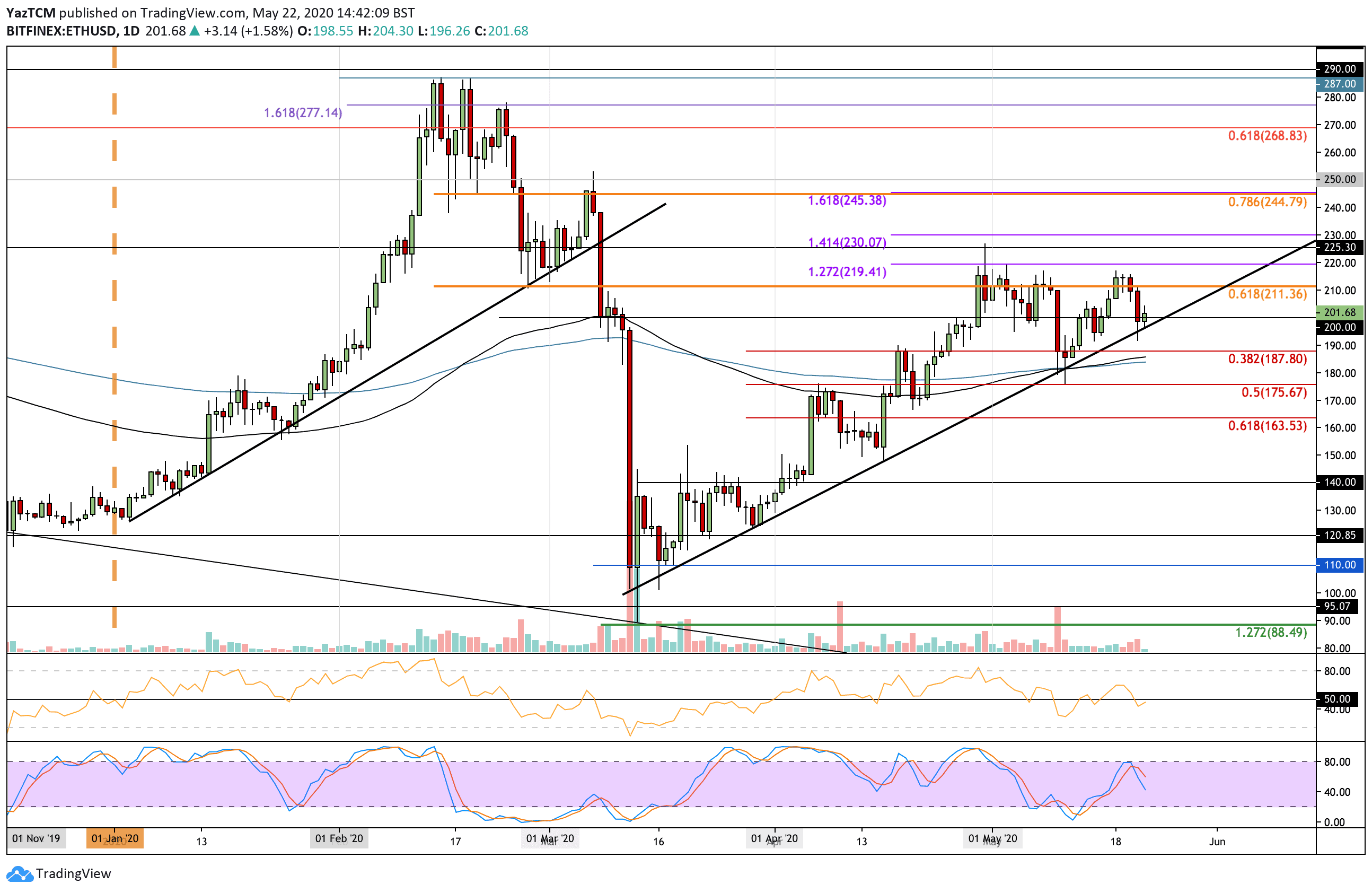"""ethusd-may22 """"width ="""" 2588 """"top ="""" 1684 """"srcset ="""" https://cryptopotato.com/wp-content/uploads/2020/05/ethusd-may22.png 2588w, https://cryptopotato.com/ wp-content / uploads / 2020/05 / ethusd-may22-300x195.png 300w, https://cryptopotato.com/wp-content/uploads/2020/05/ethusd-may22-1024x666.png 1024w, https: // cryptopotato.com/wp-content/uploads/2020/05/ethusd-may22-768x500.png 768w, https://cryptopotato.com/wp-content/uploads/2020/05/ethusd-may22-1536x999.png 1536w, https://cryptopotato.com/wp-content/uploads/2020/05/ethusd-may22-2048x1333.png 2048w, https://cryptopotato.com/wp-content/uploads/2020/05/ethusd-may22-50x33 .png 50w """"data-lazy-size ="""" (max-width: 2588px) 100vw, 2588px """"src ="""" https://cryptopotato.com/wp-content/uploads/2020/05/ethusd-may22.png """"/ ><noscript><img class="""