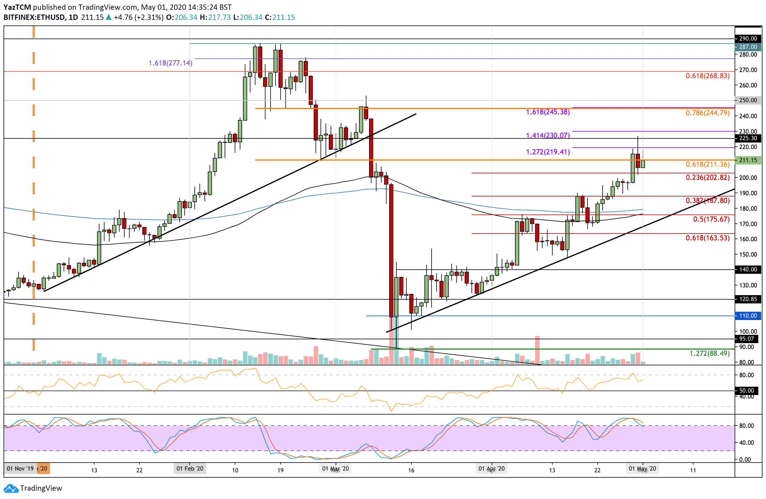 """ethusd_may1 """"width ="""" 2588 """"top ="""" 1684 """"srcset ="""" https://cryptopotato.com/wp-content/uploads/2020/05/ethusd_may1.png 2588w, https://cryptopotato.com/wp-content/ unggah / 2020/05 / ethusd_may1-300x195.png 300w, https://cryptopotato.com/wp-content/uploads/2020/05/ethusd_may1-1024x666.png 1024w, https://cryptopotato.com/wp-content/ unggah / 2020/05 / ethusd_may1-768x500.png 768w, https://cryptopotato.com/wp-content/uploads/2020/05/ethusd_may1-1536x999.png 1536w, https://cryptopotato.com/wp-content/ unggah / 2020/05 / ethusd_may1-2048x1333.png 2048w, https://cryptopotato.com/wp-content/uploads/2020/05/ethusd_may1-50x33.png 50w """"data-lazy-size ="""" (maks-lebar: 2588px) 100vw, 2588px """"src ="""" https://cryptopotato.com/wp-content/uploads/2020/05/ethusd_may1.png """"/><noscript><img class="""
