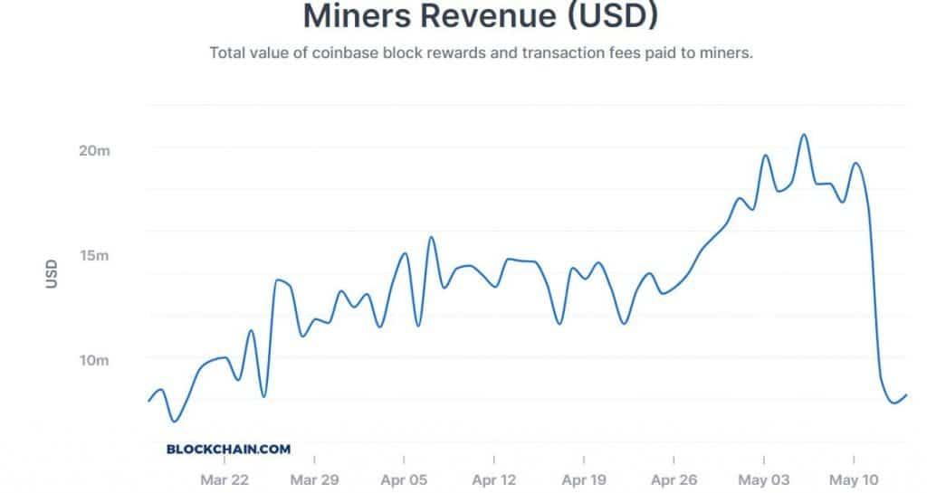 miners_revenue