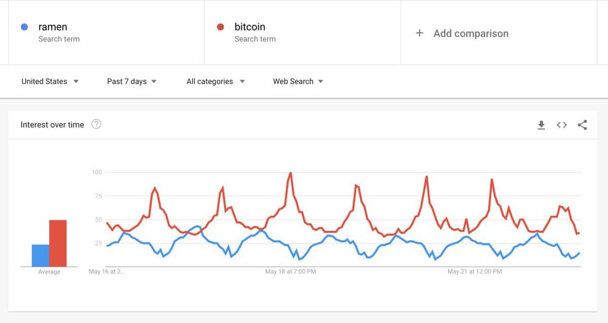 Bitcoin vs Ramen Google Searches. Source: Google Trends