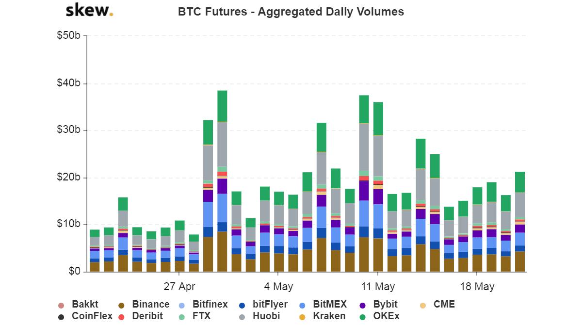 BTC Futures Trading Volume. Source: Skew