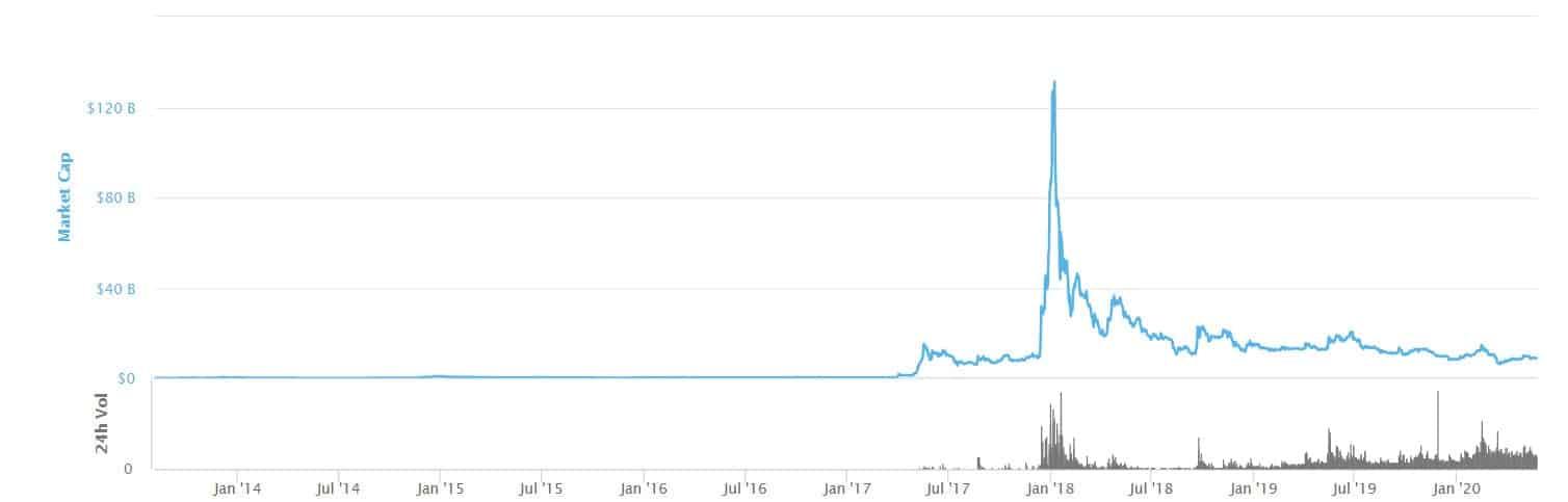 latest cryptocurrency market cap