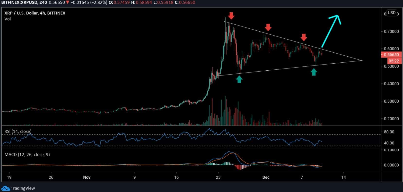 ripple-price-analysis-can-xrp-bulls-break-out-prior-to-spark-airdrop
