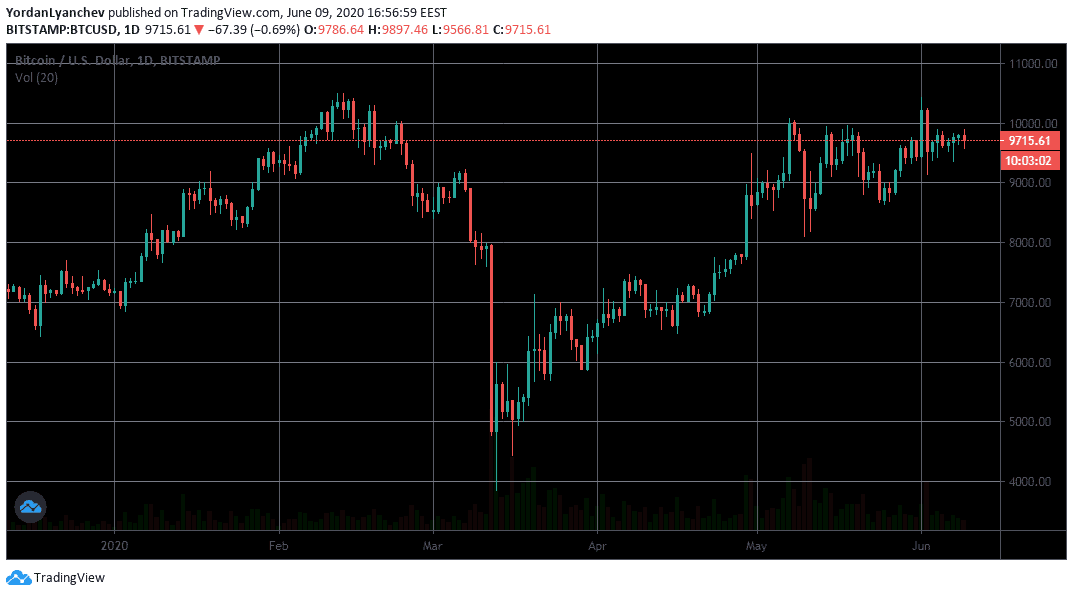 BTCUSD 1d. Source: TradingView