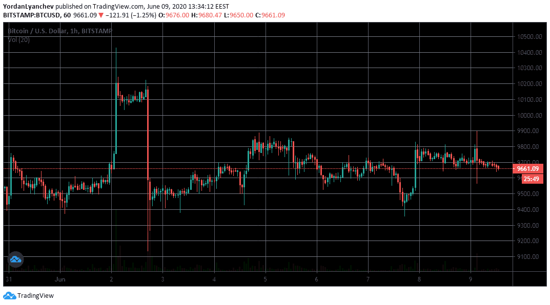 BTCUSD 1h. Source: TradingView