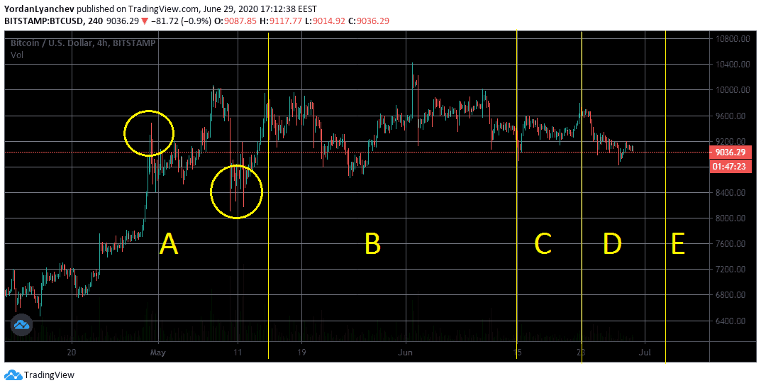 BTCUSD 4h + Wyckoff Distribution Pattern. Source: TradingView