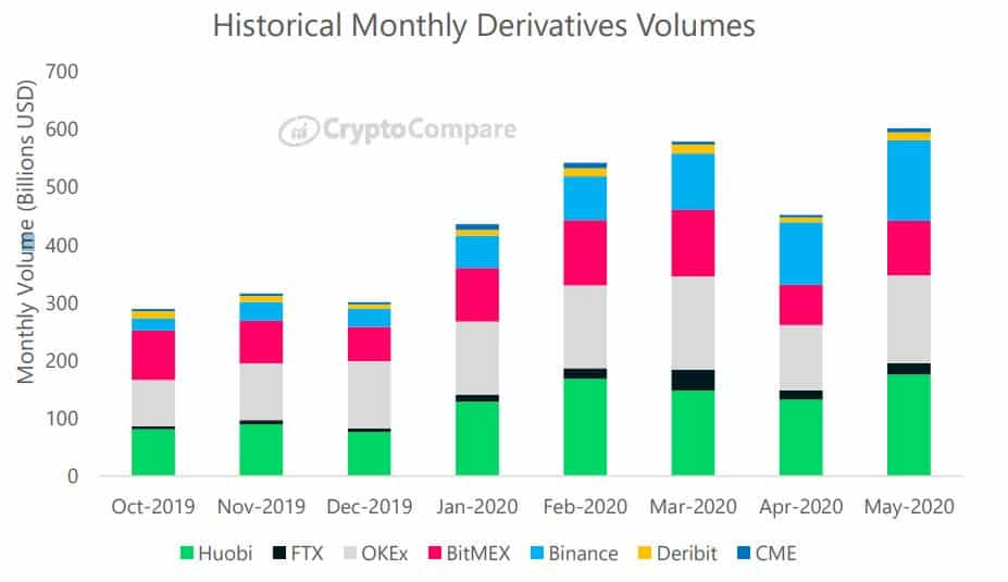 Derivatives Monthly Volume: Source: CryptoCompare