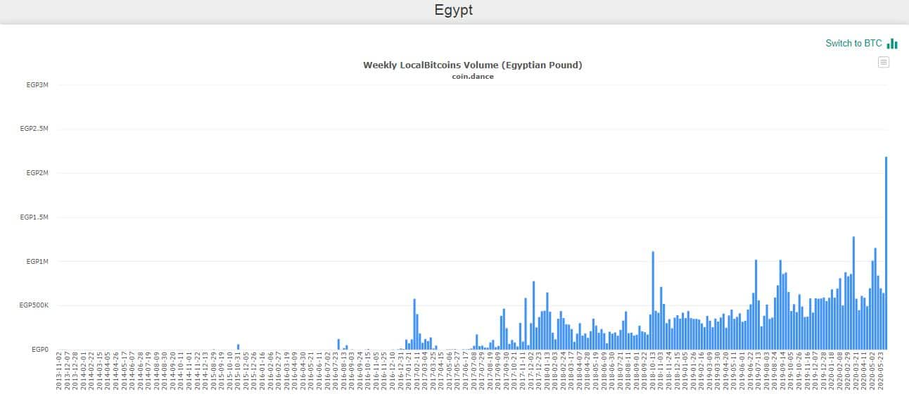 BTC Trading Volume LocalBitcoin In Egypt. Source: CoinDance