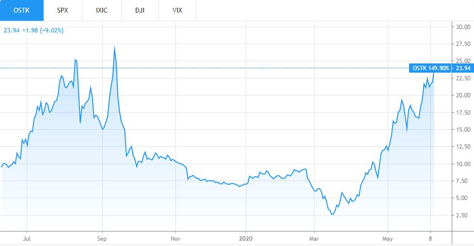 Overstock (OSTK) Share Price. Source: TradingView