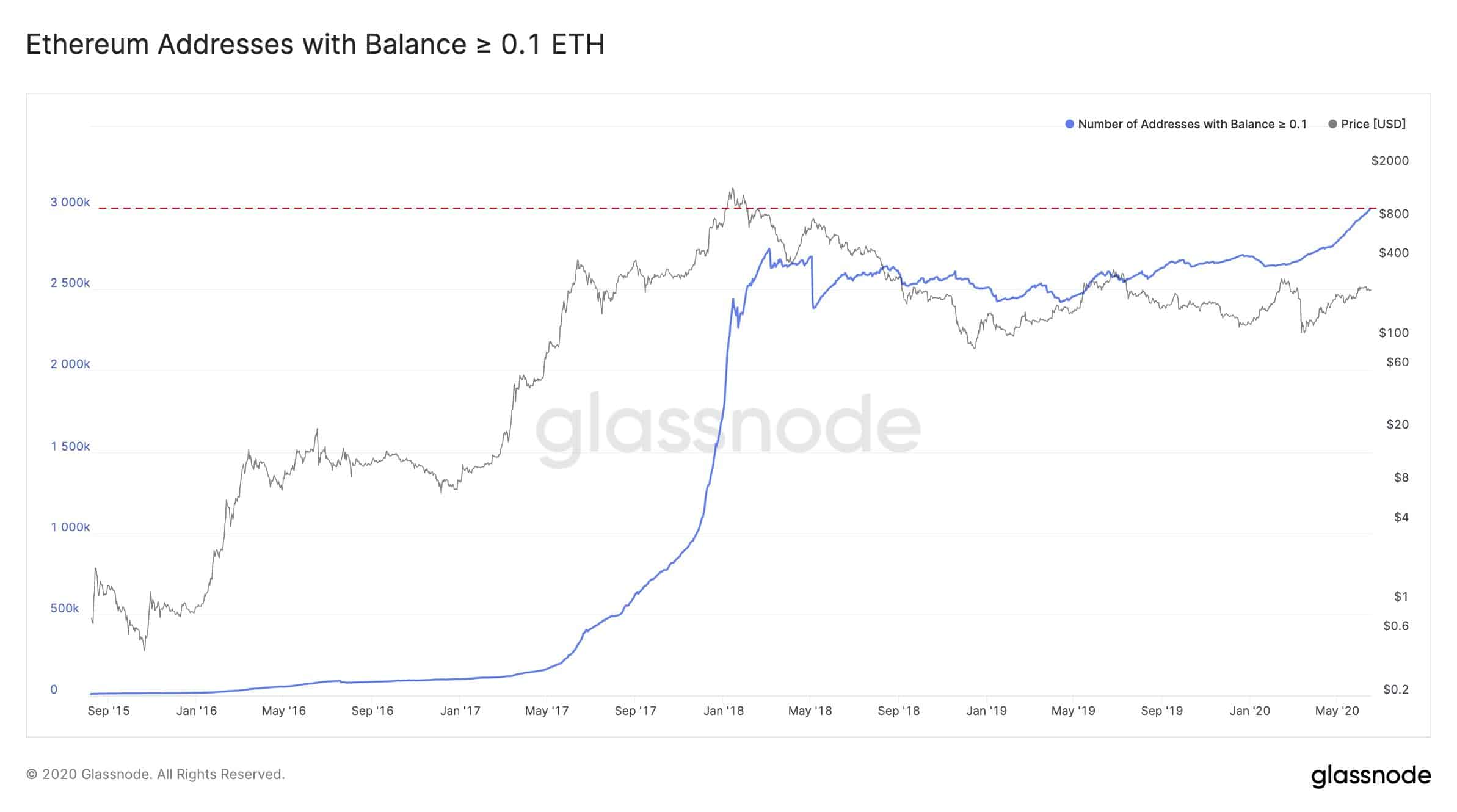 Ethereum Addresses With At Least 0.1 ETH. Source: Glassnode
